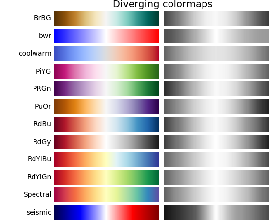 Choosing Colormaps — Matplotlib 2 0 0 documentation